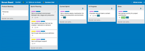 Trello as a Scrum board